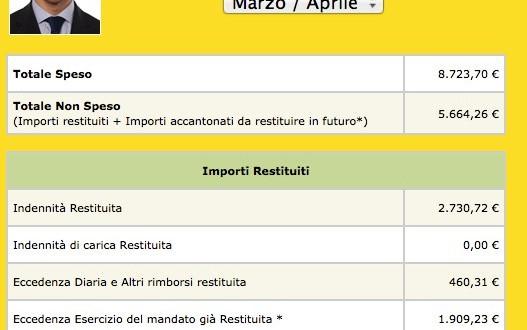 Rendicontazione Mesi Marzo/Aprile 2013
