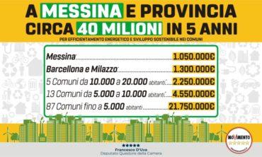 A Messina e provincia circa 40 milioni in 5 anni